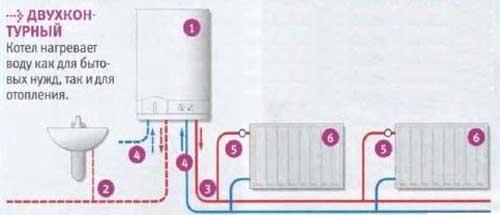 Установка двухконтурного газового котла отопления в частном доме, на даче