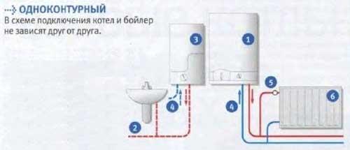 Монтаж одноконтурного газового котла отопления СПб
