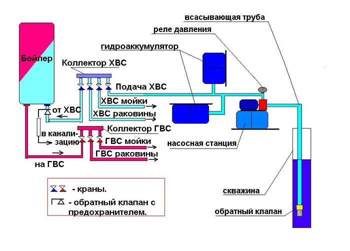 Система горячего и холодного водоснабжения в частном доме, коттедже в СПб