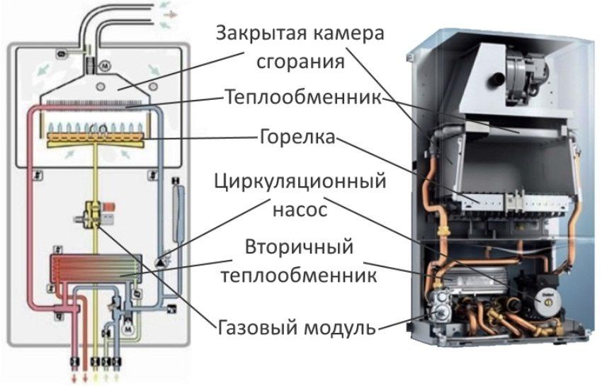 Устройство газового котла отопления и водоснабжения в частном доме, квартире
