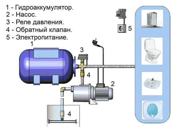 Монтаж гидроаккумулятора с подключением в коттедже, на даче СПб