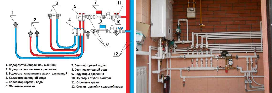 Схема коллекторной разводки труб водоснабжения в частном доме, коттедже СПб