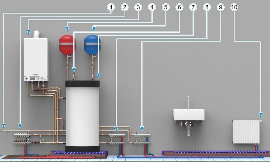 Схема отопления частного дома одноконтурным газовым котлом - монтаж и подключение от Трубовар