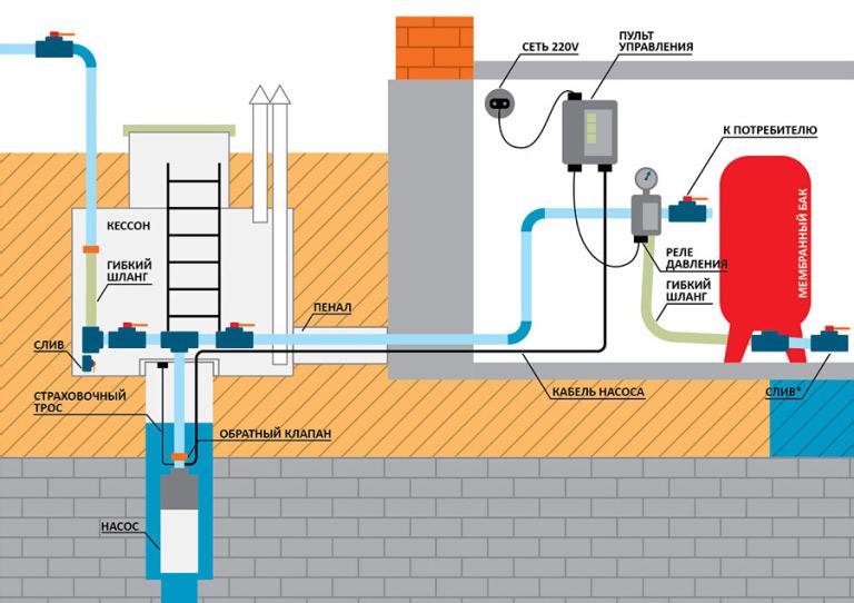 Схема зимнего водоснабжения частного дома, дачи из колодца, скважины СПб