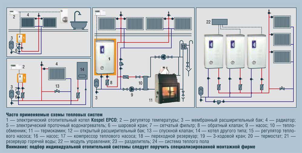 Установка и подключение электрического котла в частном доме, на даче под ключ СПб