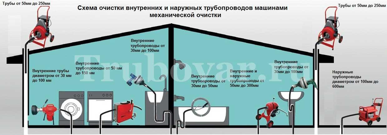 Прочистка канализации в частном доме, коттедже, на даче - Устранение засоров СПб