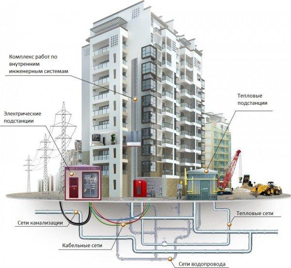Проектирование и монтаж инженерных систем в СПб