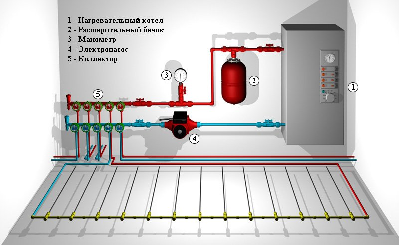 Установка электрокотла и подключение к системе теплый пол