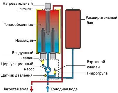Установка и подключение электродного котла в частном доме