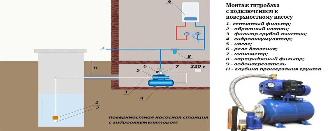Подключение гидроаккумулятора к поверхностному насосу в частном доме