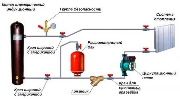 Установка и подключение индукционного электрического котла в частном доме