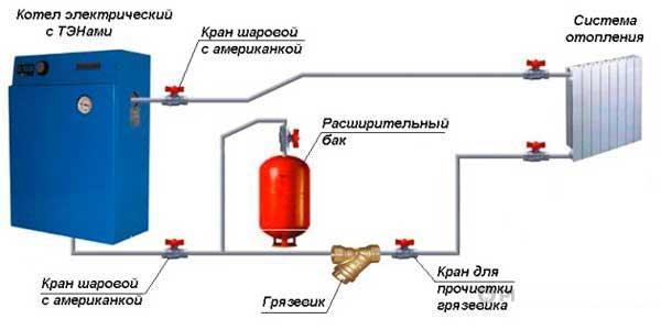 Установка и подключение тэнового электрического котла в СПб